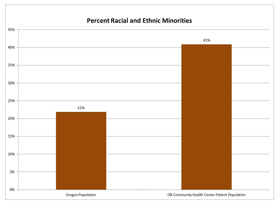 ethnic minorities oregon data only.jpg - 33.65 Kb
